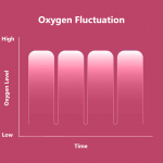 Hyperbaric Oxygen Therapy Treatment Protocols